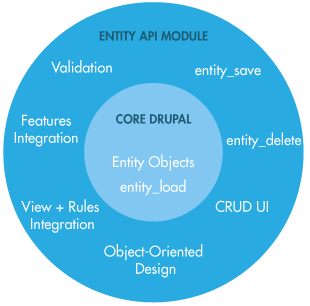 Drupal: Use EntityFieldQuery instead of node_load | Tanay Sai